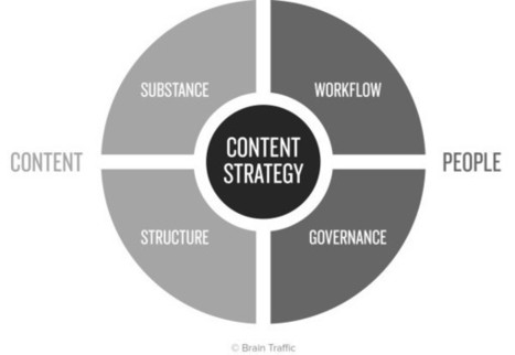 Why You Need Content Strategy Before Editorial Planning | Content Creation, Curation, Management | Scoop.it