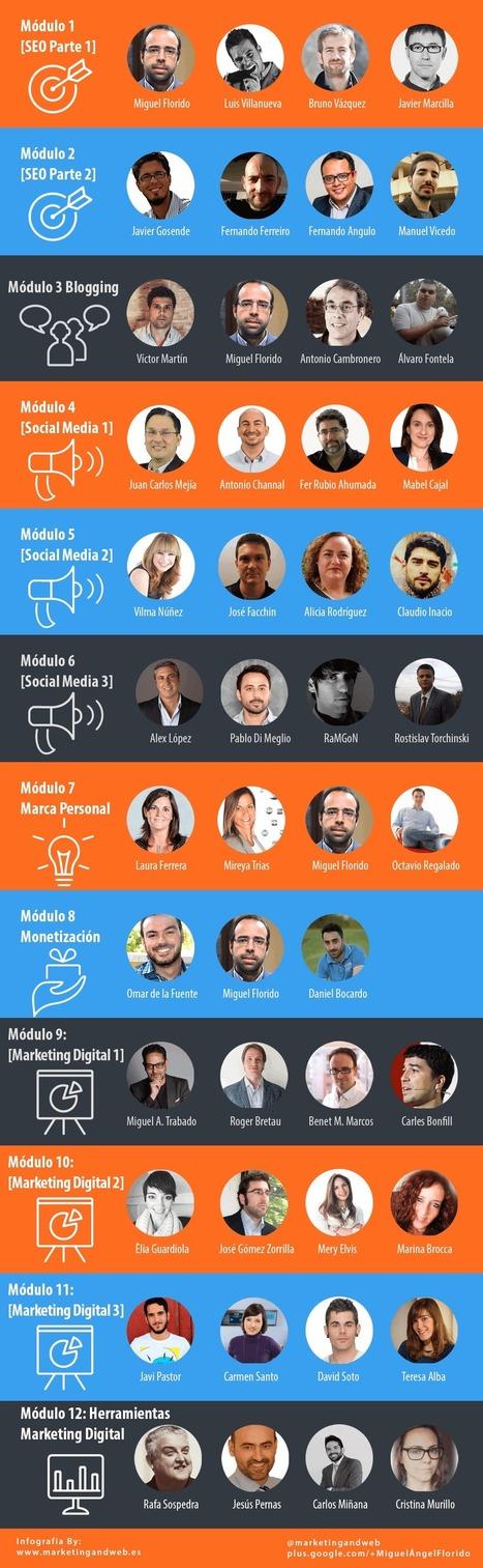 Curso de Marketing Digital Gratuito y 100% Online - 365 Mkt | Recopila cursos | Scoop.it