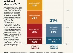 Chart of the Week: Poor, Middle Class Hit by Obamacare Mandate Tax   Restore America   Scoop.it