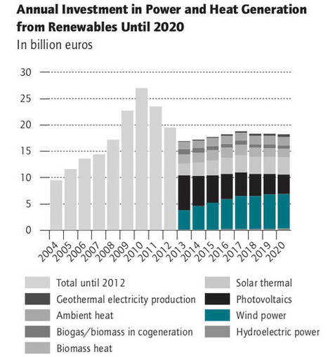 Le dinamiche dei futuri investimenti in efficienza energetica e rinnovabili | green economy | Scoop.it