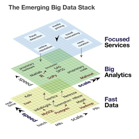 Building data startups: Fast, big, and focused - O'Reilly Radar   Entrepreneurship, Innovation   Scoop.it