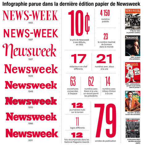 """Newsweek"", l'adieu au papier 