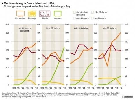 Interaktive Grafik: Mediennutzung | bpb | Mediennutzung von Kindern u. Jugendlichen | Scoop.it