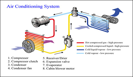 Information on Car Air Conditioning Maintenance | Car Servicing uk | Scoop.it