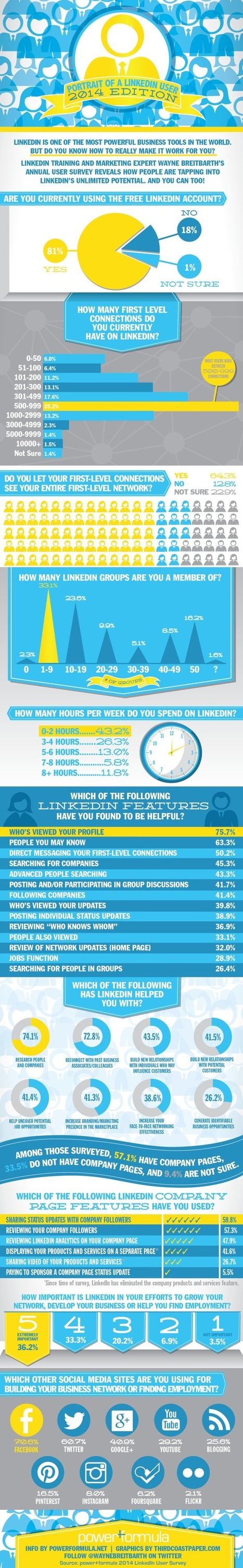 How Does the Average Person Use LinkedIn in 2014? [INFOGRAPHIC] | Työnhaku - rekrytointi - some | Scoop.it