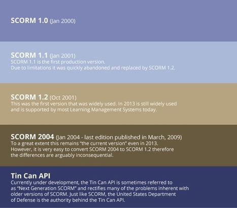 What is SCORM and How Does it Influence Training Tracking Software? | Learning, Learning Technologies & Infographics - Interest Piques | Scoop.it