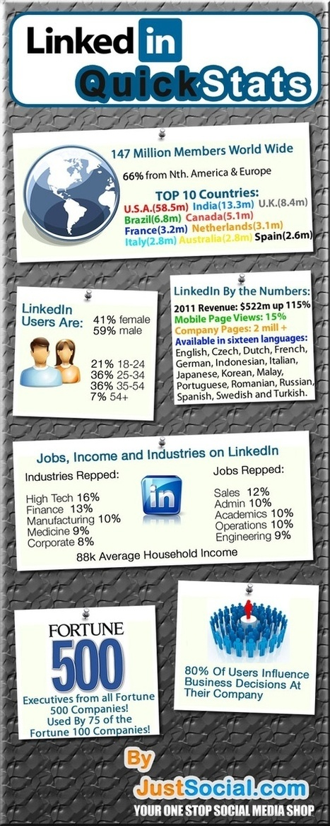 Social Media & Marketing | LinkedIn Stats, Strategies + Tips | Scoop.it