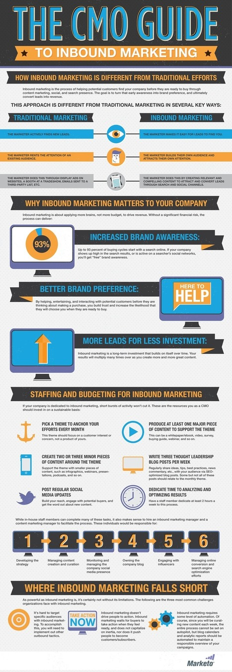 15 Informative 2012 Marketing Infographics | pamorama via @nancyrubin | MarketingHits | Scoop.it
