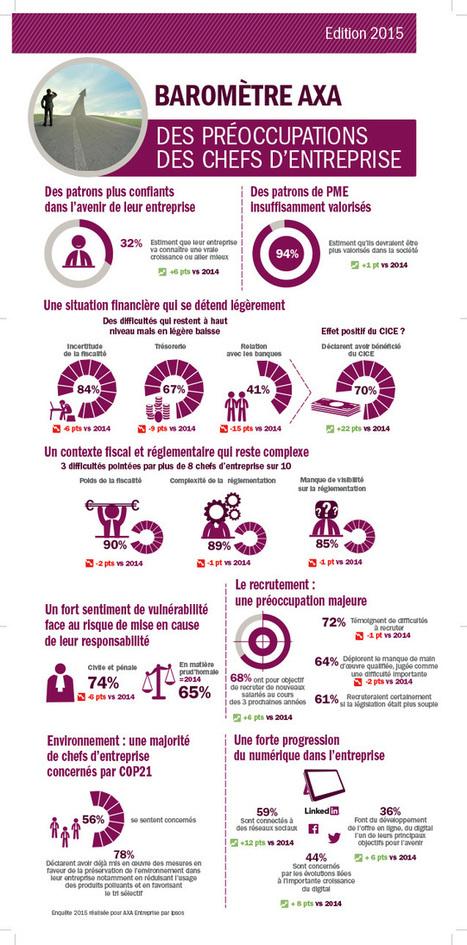 2e édition du Baromètre AXA des préoccupations des chefs d'entreprise | Centre des Jeunes Dirigeants Belgique | Scoop.it
