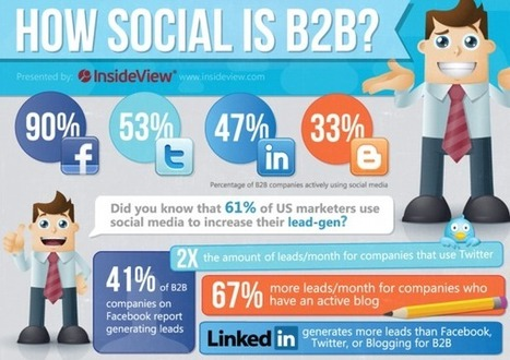 Five top B2B Social Media Tactics | Social Media Marketing | WebDirexion.com | B2BContentMarketingTactics.com | Scoop.it