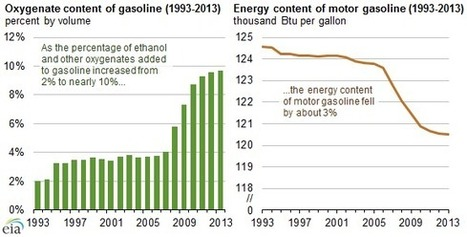 There is 3 Percent Less Energy in our Gasoline Supply with Added Ethanol | Big Picture Agriculture | my universe | Scoop.it
