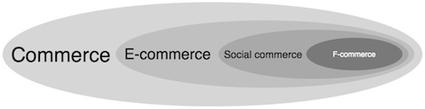 The Six Pillars Of Social Commerce | BUS 116 - PR Theory - CC | Scoop.it