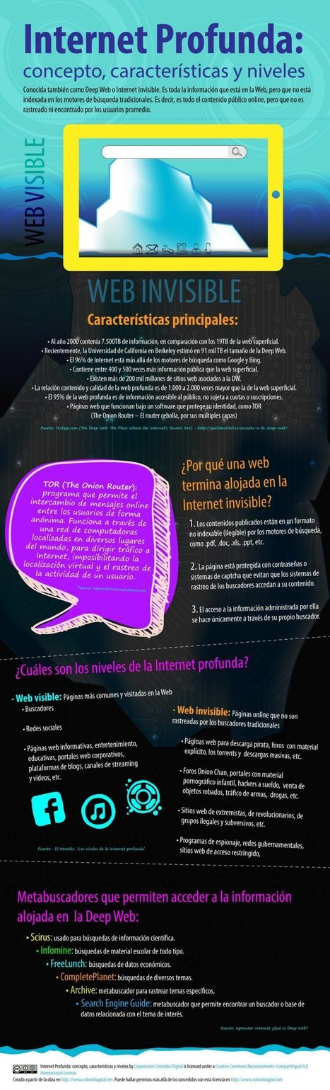 Qué es Internet profundo | Estrategias de marketing | Scoop.it