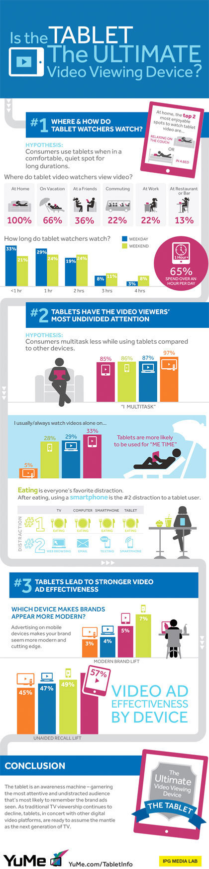 Study: Tablet Users Are More Attentive and Tablet Ads Generate Better Recall [INFOGRAPHIC] | EPIC Infographic | Scoop.it