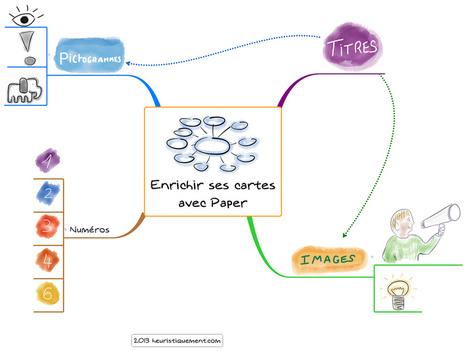 Enrichir ses mind map avec Paper | CARTOGRAPHIES | Scoop.it