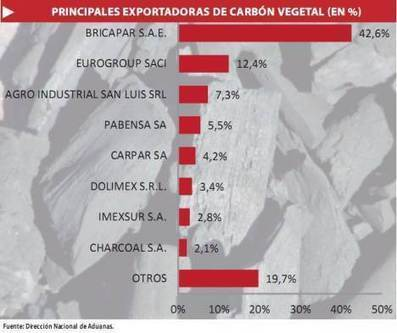 La exportación de carbón vegetal llegó a US$ 31,7 millones en el año   Agronota.com   Infraestructura Sostenible   Scoop.it