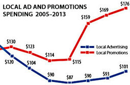 Local Marketing: Promotions Spending Surges as Advertising Slips | Social Media, SEO, Mobile, Digital Marketing | Scoop.it