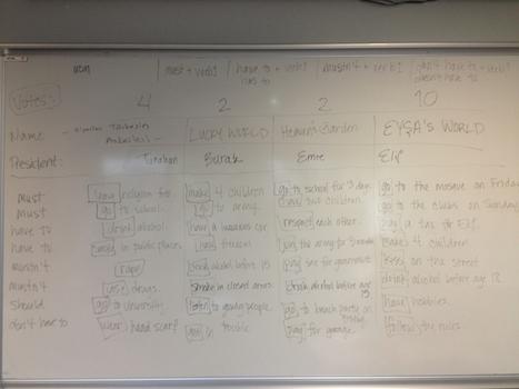 Eliciting Modals Activity   Teaching English Grammar   Scoop.it