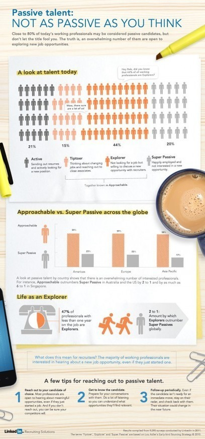 Passive Talent Is So Obsolete [infographic] – Friday Distraction | Digital Human Resources News | Scoop.it