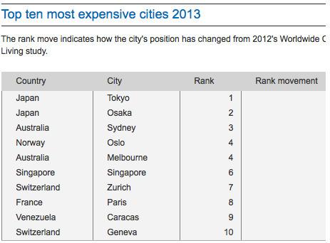 The world's most expensive cities | Geografie Onderbouw | Scoop.it