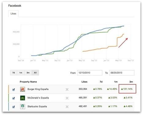 Como Burger King ha duplicado sus fans en Facebook en dos meses | Diego Coquillat | Social Media | Scoop.it