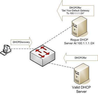 Bloqueo de servidores DHCP falsos | Ciberseguridad + Inteligencia | Scoop.it