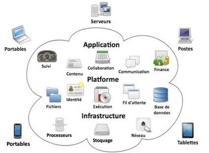Europe: avancée sur le marché de l'informatique en nuage ou cloud - Techno-science.net | cloud computing | Scoop.it