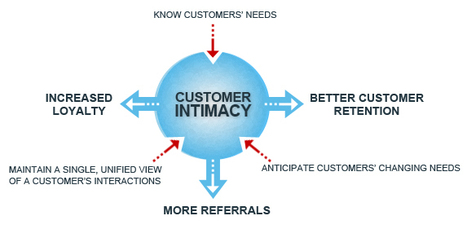 Does Marketing Automation Hurt or Help Customer Intimacy? | Banking channels | Scoop.it