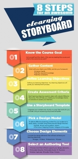 8 Steps for an Awesome eLearning Storyboard Infographic | elearning stuff | Scoop.it