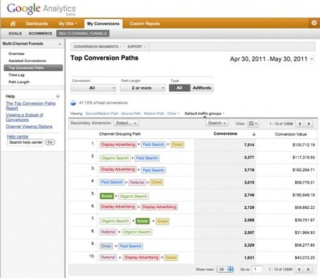 Using Google Analytics to Measure Social Media Effectiveness   Strategy in Action   Scoop.it