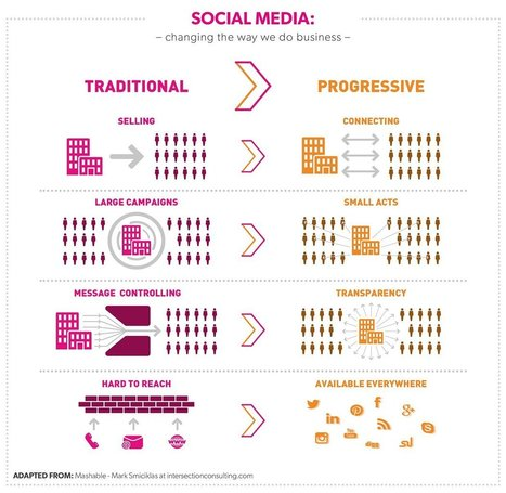How social media & technology is changing the way we do business - Virgin.com | vgmoreno Social Media tips | Scoop.it