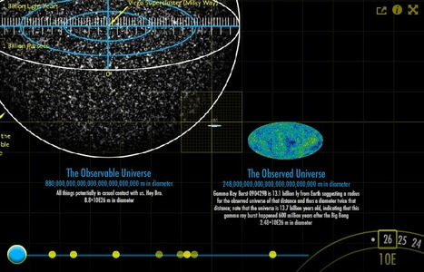 Puts it all in perspective » Interactive Graphics: Magnifying the Universe | Zientziak | Scoop.it