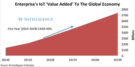 Big Businesses Are Racing To Adopt The Internet Of Things, Creating A Massive New Enterprise Device Market | Corporate Television | Scoop.it