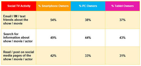 Over Half of US Smartphone Owners Have Social TV Chats | Futurescape | screen seriality | Scoop.it