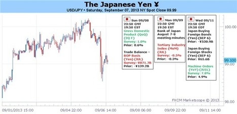Yen's Momentum Shifting but Looks to Stabilize amid GDP, Syria - DailyFX | N.W.C | Scoop.it