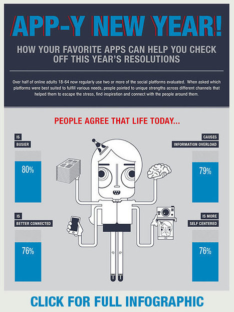 App Overload? A Cheat Sheet for the Best Ways to Stay Connected and Discover New Things in 2016 | Ipsos | Pinterest | Scoop.it