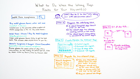 What to Do When the Wrong Page Ranks for Your Keyword(s) - Whiteboard Friday | SEO 101 for Marketers | Scoop.it