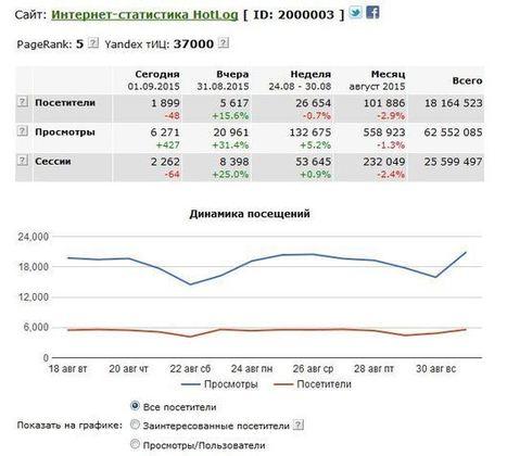 35 полезных сервисов для веб-аналитики - HOSTiQ | MarTech : Маркетинговые технологии | Scoop.it