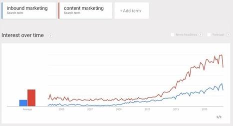 «Многие маркетологи ничего не понимают в профессии» — Колумнист TechCrunch отрицает существование SMM, входного и контент-маркетинга | MarTech : Маркетинговые технологии | Scoop.it