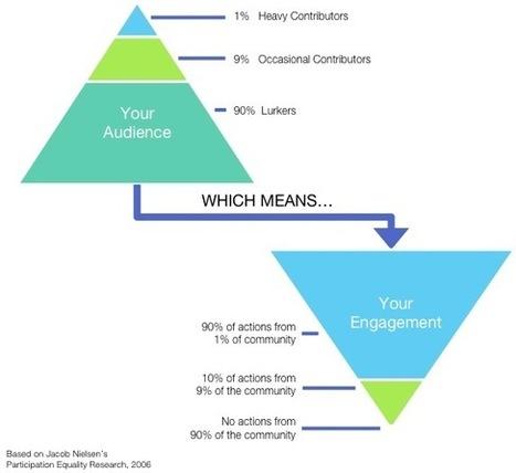The Engagement Paradox | LinkedIn | Webinar, WebConference, WebMeeting, WebTraining, Telesummit, Riunioni online, TeleSeminar and... | Scoop.it