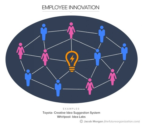 The 5 Types Of Innovation For The Future Of Work, Pt. 1: Employee Innovation - Forbes | Peer2Politics | Scoop.it
