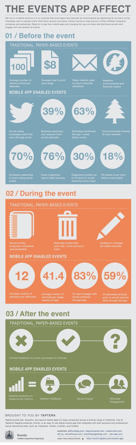 Event Apps by the Numbers @infographic   MarketingHits   Scoop.it
