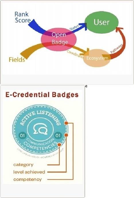 Will Open Badges help to map the human knowledge? | The Daily Badger | Scoop.it