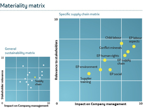 Sustainability in the supply chain_ | Report 2013 | Sustainable supply chain | Scoop.it