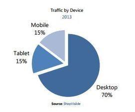 30% du trafic des sites e-commerce provenait du mobile en 2013 | Marketing digital | Scoop.it