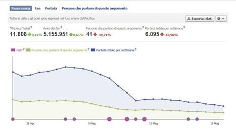Autopromozione online: 9+2 best practice efficaci per pubblicizzare i propri libri sulla propia fan page Facebook | Crea con le tue mani un lavoro online | Scoop.it
