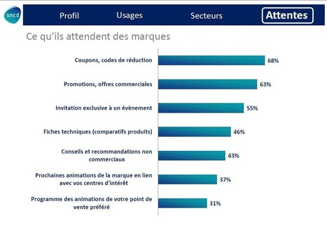 80% des mobinautes souhaitent des applications dédiées à leur programme de fidélité | WE3 &Co - Web marketing E-communication 3.0 &Co | Scoop.it