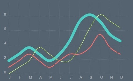 Chartist.js, An Open-Source Library For Responsive Charts - Smashing Magazine | Jack of all trades - Perspectives et évolutions du web et ses métiers. | Scoop.it
