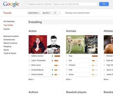 Google muestra ahora lo más buscado en Internet en diversas categorías, actualizado mensualmente | VIM | Scoop.it