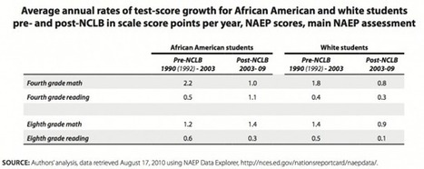 Problems with the use of student test scores to evaluate teachers | Aspect 2 & 3 | Scoop.it